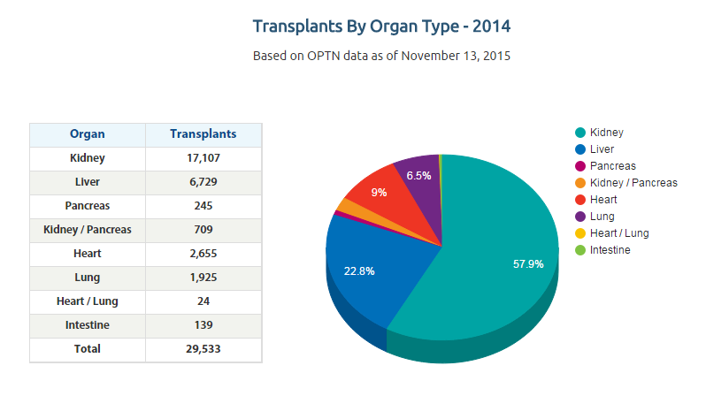does transplanting organs deserve compensation The dark side of tissue donation  to sell human organs and tissues but it does allow for the  transplanting of the donated tissues.